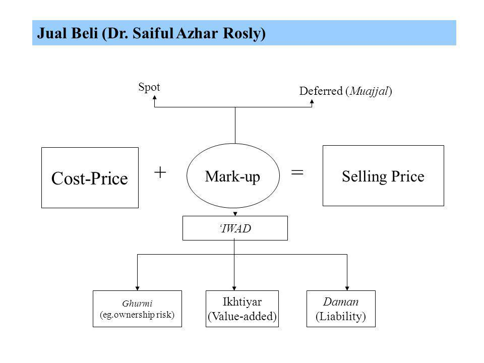 Profits derived from Al-Bay'( trade and commerce) (GHURMI + IKHTIAR) (RISK-TAKING + WORK AND EFFORT) Contractual profits derived from loans = Riba (Ri