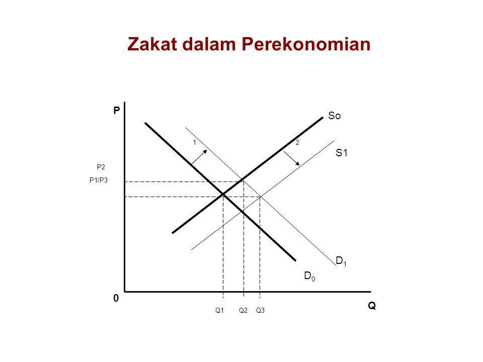 Y = C + G + I + (X - M) C = Ci + Ck Ci = Coi + bYd (konsumsi muzakki) Yd = Y – Zi– T T = tY Z = zY (zakat untuk income) Z = zW (zakat untuk kekayaan)