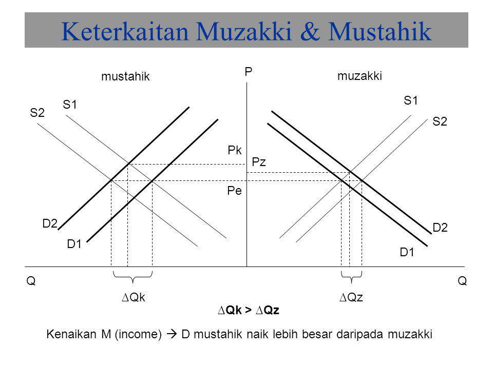 P Q D0D0 D1D1 0 So S1 12 P1/P3 P2 Q1Q2Q3 Zakat dalam Perekonomian