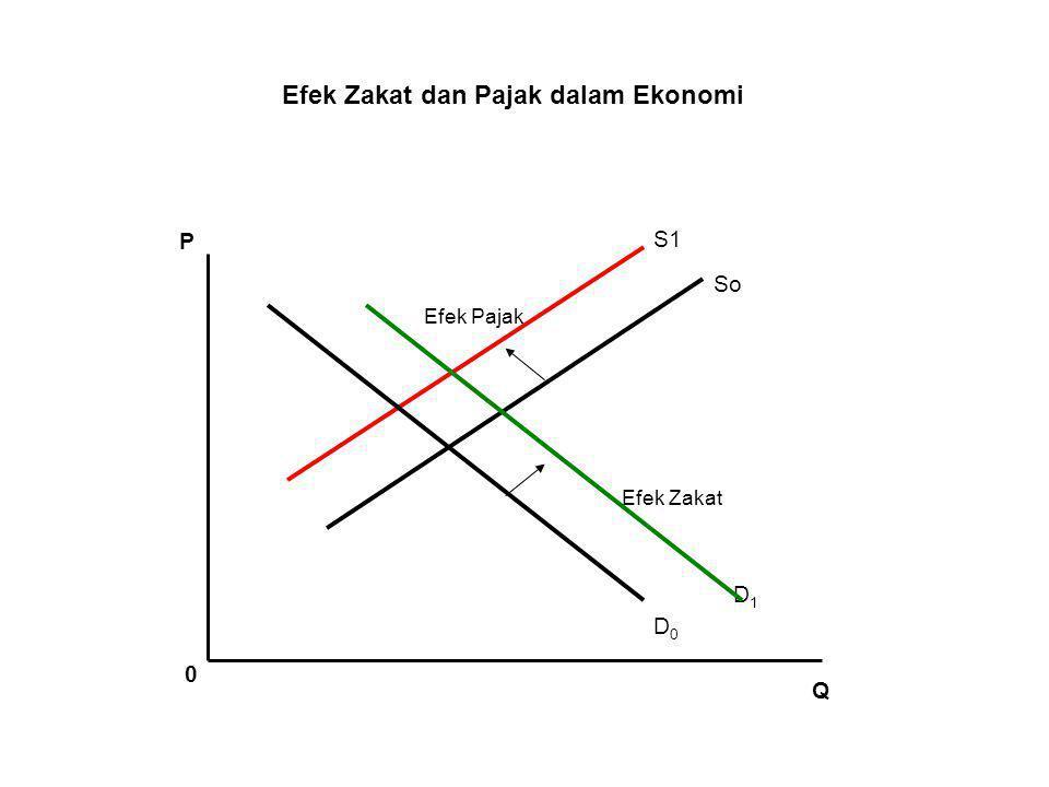 Keterkaitan Muzakki & Mustahik Kenaikan M (income)  D mustahik naik lebih besar daripada muzakki muzakki mustahik D2 D1 S1 S2 S1 S2 Pz Pk Pe ∆Qk∆Qz ∆