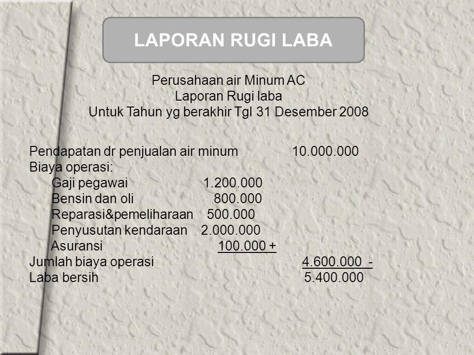 Perusahaan air Minum AC Laporan Rugi laba Untuk Tahun yg berakhir Tgl 31 Desember 2008 Pendapatan dr penjualan air minum 10.000.000 Biaya operasi: Gaji pegawai 1.200.000 Bensin dan oli 800.000 Reparasi&pemeliharaan 500.000 Penyusutan kendaraan 2.000.000 Asuransi 100.000 + Jumlah biaya operasi 4.600.000 - Laba bersih 5.400.000 LAPORAN RUGI LABA