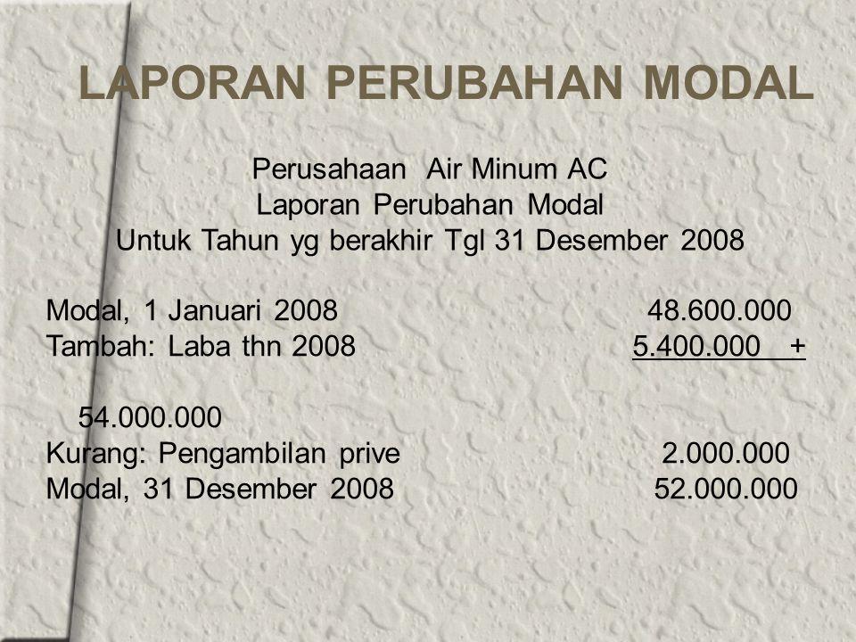 LAPORAN PERUBAHAN MODAL Perusahaan Air Minum AC Laporan Perubahan Modal Untuk Tahun yg berakhir Tgl 31 Desember 2008 Modal, 1 Januari 2008 48.600.000 Tambah: Laba thn 2008 5.400.000 + 54.000.000 Kurang: Pengambilan prive 2.000.000 Modal, 31 Desember 2008 52.000.000