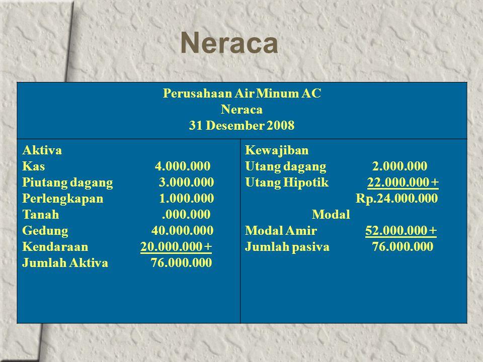 Neraca Perusahaan Air Minum AC Neraca 31 Desember 2008 Aktiva Kas 4.000.000 Piutang dagang 3.000.000 Perlengkapan 1.000.000 Tanah.000.000 Gedung 40.000.000 Kendaraan 20.000.000 + Jumlah Aktiva 76.000.000 Kewajiban Utang dagang 2.000.000 Utang Hipotik 22.000.000 + Rp.24.000.000 Modal Modal Amir 52.000.000 + Jumlah pasiva 76.000.000