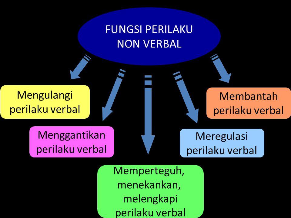 FUNGSI PERILAKU NON VERBAL Mengulangi perilaku verbal Memperteguh, menekankan, melengkapi perilaku verbal Meregulasi perilaku verbal Menggantikan peri