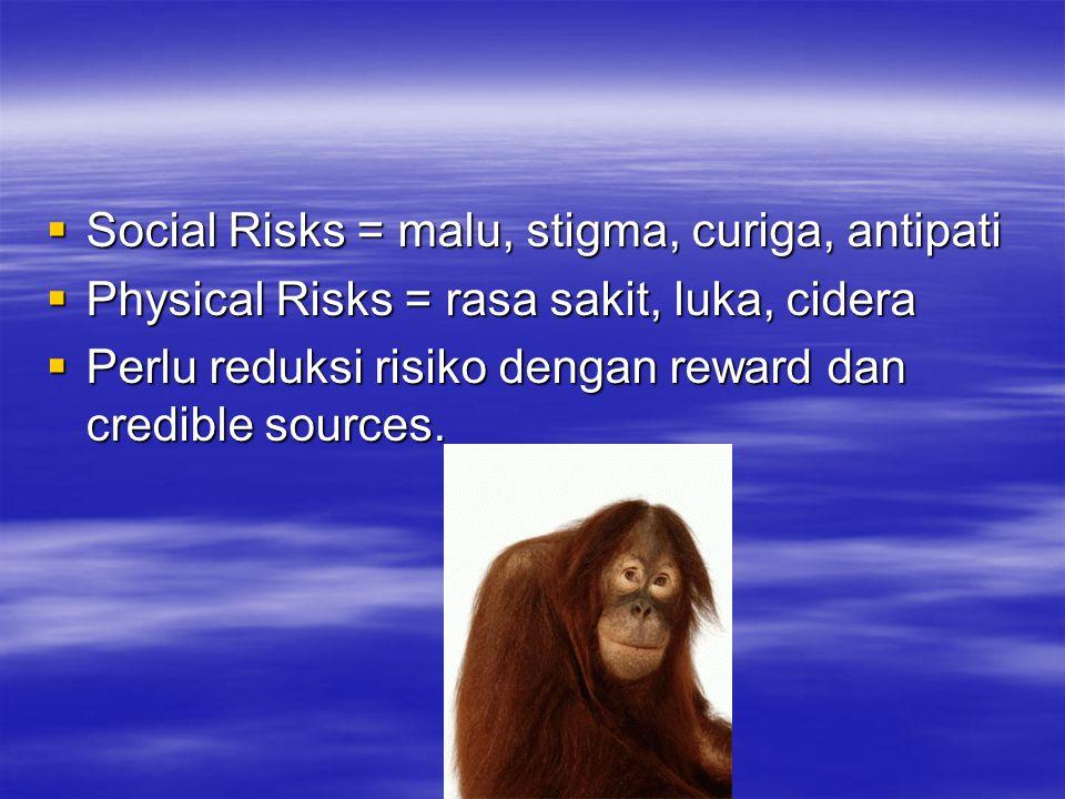  Social Risks = malu, stigma, curiga, antipati  Physical Risks = rasa sakit, luka, cidera  Perlu reduksi risiko dengan reward dan credible sources.
