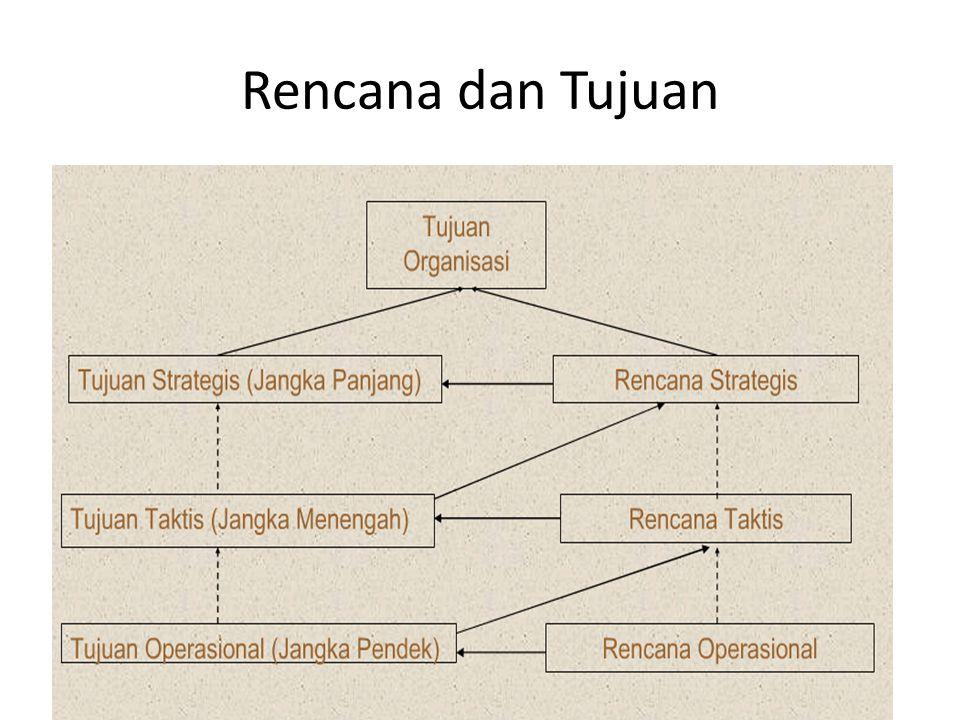 Rencana dan Tujuan