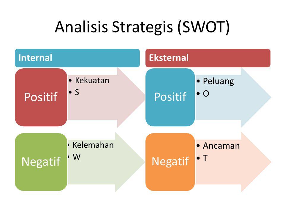 Analisis Strategis (SWOT) Internal Kekuatan S Positif Kelemahan W Negatif Eksternal Peluang O Positif Ancaman T Negatif