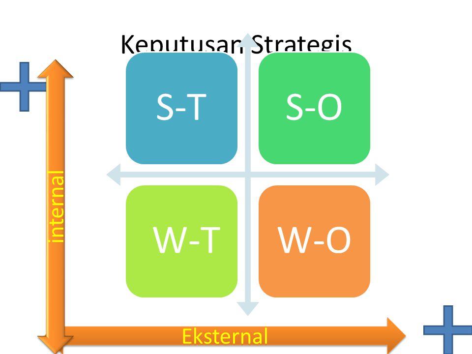 Keputusan Strategis S-TS-O W-TW-O Eksternal internal