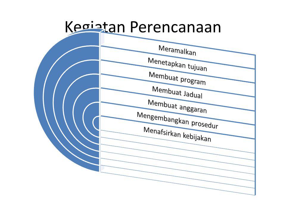 Perencanaan dan tingkat manajer Manajer Puncak Perencanaan jangka panjang (2-5 tahun) Rencana Strategis Manajer Pertengahan Rencana Beberapa bulan sampai 3 tahun Bagaimana memperbaiki koordinasi dsb.