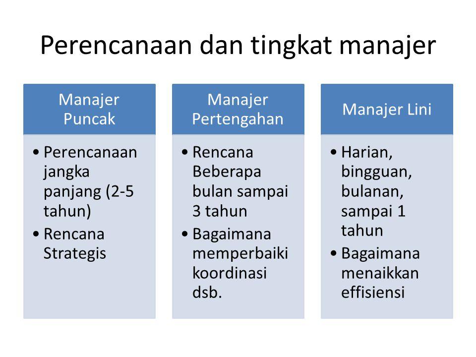 Perencanaan dan tingkat manajer Manajer Puncak Perencanaan jangka panjang (2-5 tahun) Rencana Strategis Manajer Pertengahan Rencana Beberapa bulan sam