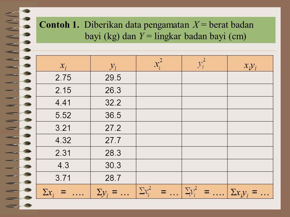 Contoh 1. Diberikan data pengamatan X = berat badan bayi (kg) dan Y = lingkar badan bayi (cm) xixi yiyi xiyixiyi 2.7529.5 2.1526.3 4.4132.2 5.5236.5 3