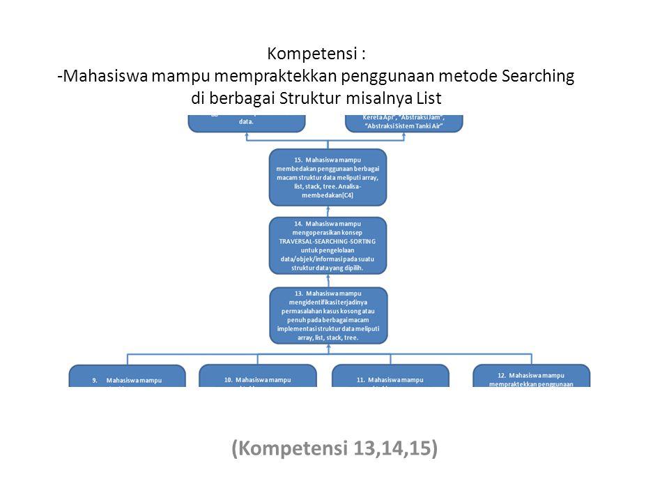 Kompetensi : -Mahasiswa mampu mempraktekkan penggunaan metode Searching di berbagai Struktur misalnya List (Kompetensi 13,14,15)