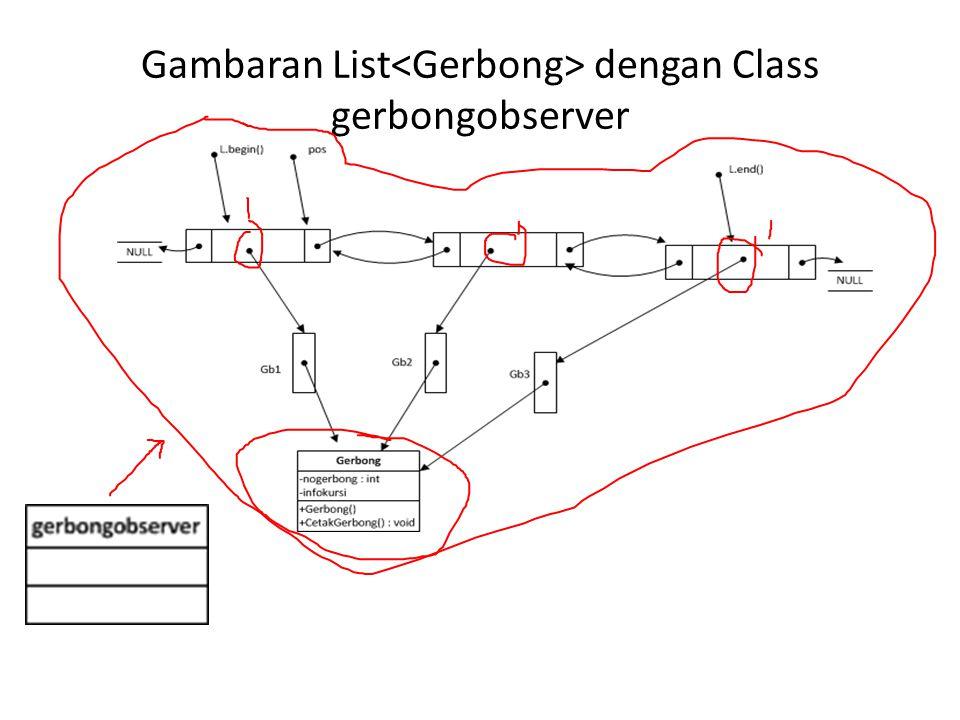 Gambaran List dengan Class gerbongobserver