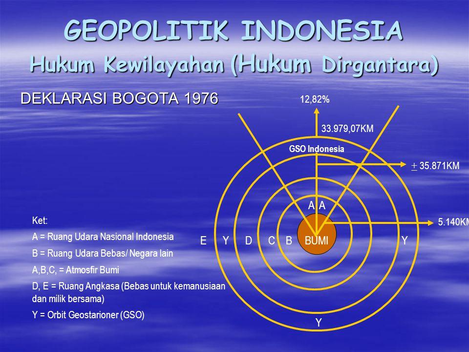 GEOPOLITIK INDONESIA Hukum Kewilayahan (Hukum Dirgantara) DARATAN RUANG UDARA WILAYAH KEDAULATAN RUANG ANTARIKSA (WILAYAH KEPENTINGAN) RUANG UDARA BEB