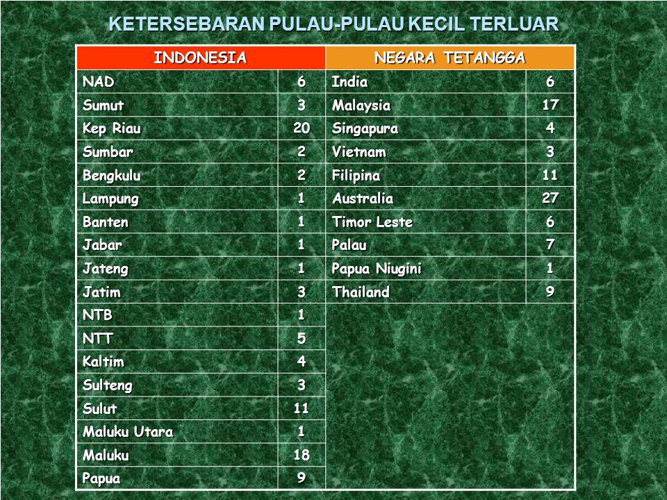 12 PULAU TERLUAR RAWAN DI KUASAI NEGARA TETANGGA NONAMA PULAUSPESIFIKASINEGARA TETANGGARAWAN 7P. MARAMPIT Kab. Talaud Sulawesi Utara Penduduk + 1436 j