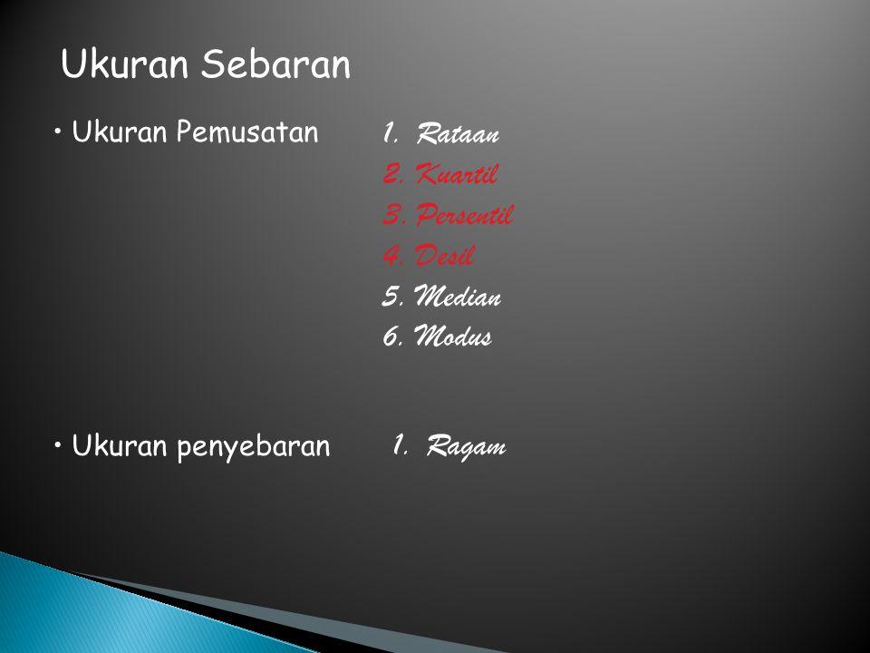 Ukuran Sebaran Ukuran Pemusatan Ukuran penyebaran 1.Rataan 2.Kuartil 3.Persentil 4.Desil 5.Median 6.Modus 1.Ragam
