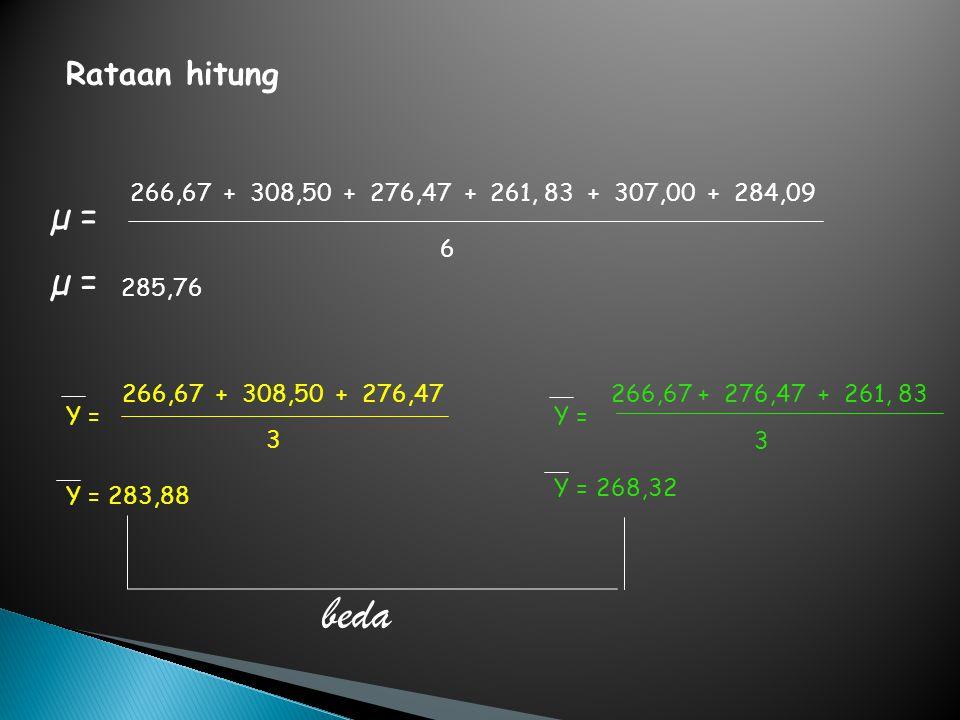 266,67 + 308,50 + 276,47 + 261, 83 + 307,00 + 284,09 6 µ = 285,76 µ = Y = 266,67 + 308,50 + 276,47 3 Y = 283,88 266,67 + 276,47 + 261, 83 Y = 3 Y = 26