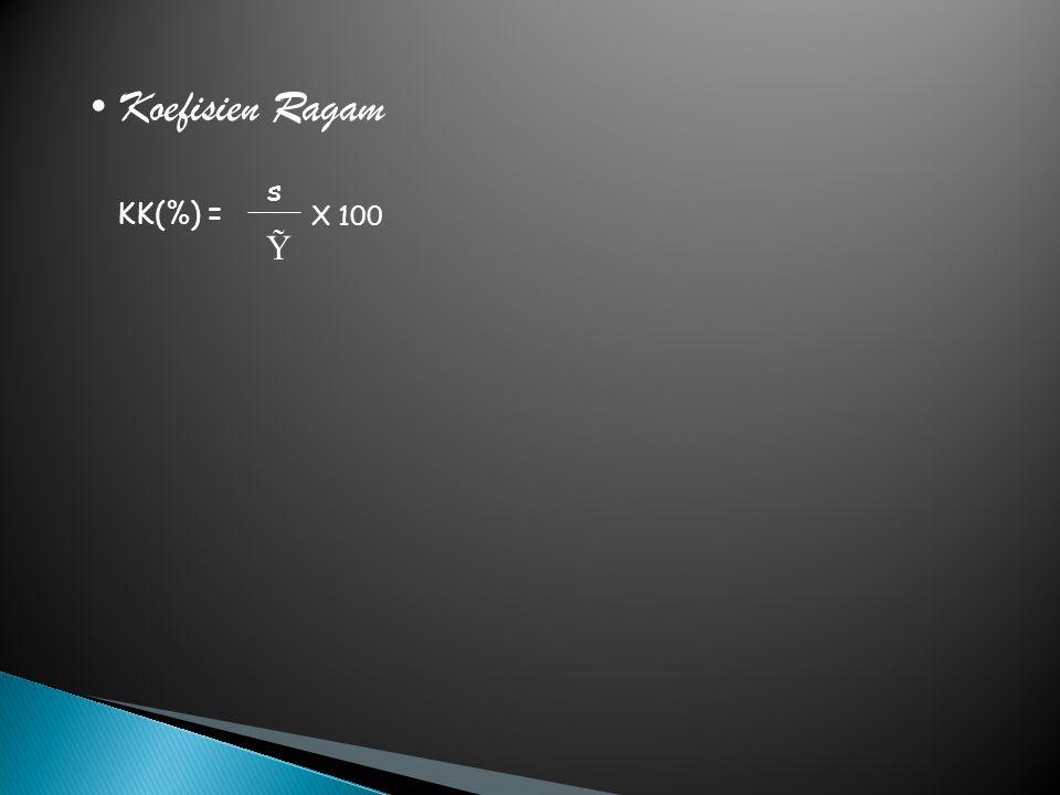 Koefisien Ragam KK(%) = s Ỹ X 100