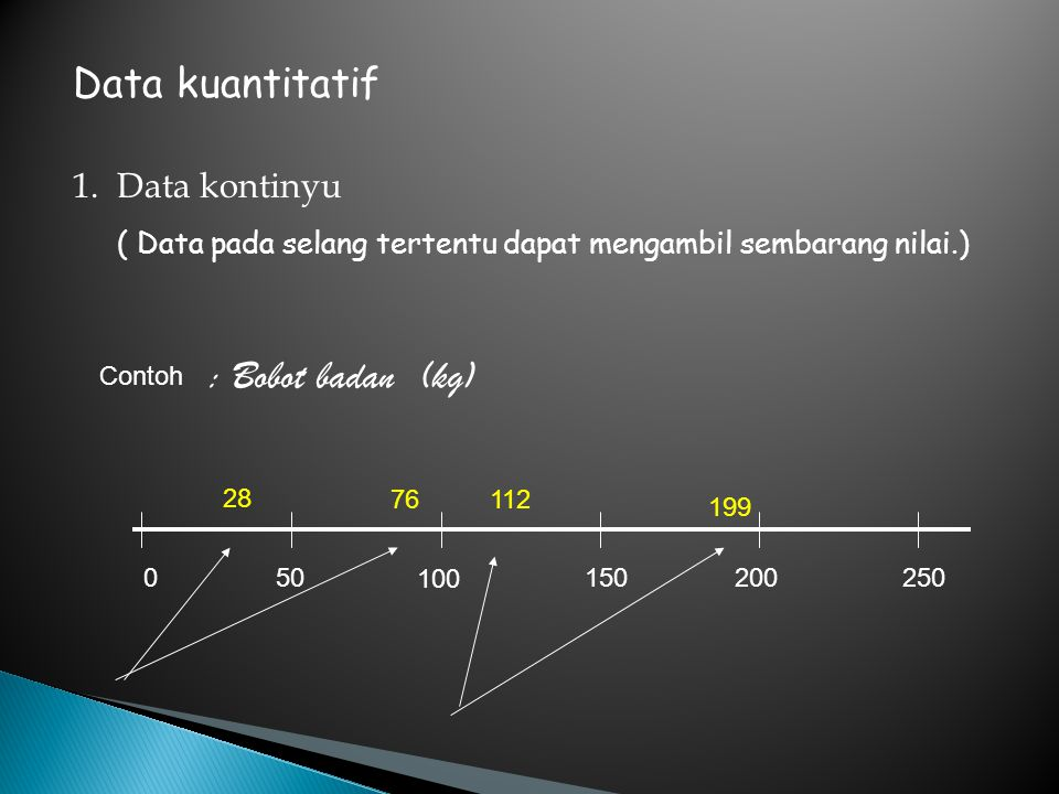 ( Data pada selang tertentu dapat mengambil sembarang nilai.) Data kuantitatif Contoh : Bobot badan (kg) 1. Data kontinyu 050150 100 200250 76 28 112