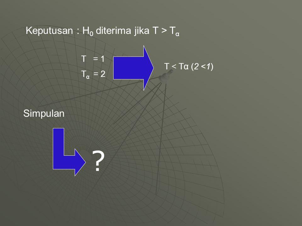 Keputusan : H 0 diterima jika T > T α T = 1 T α = 2 T < Tα (2 <1) Simpulan