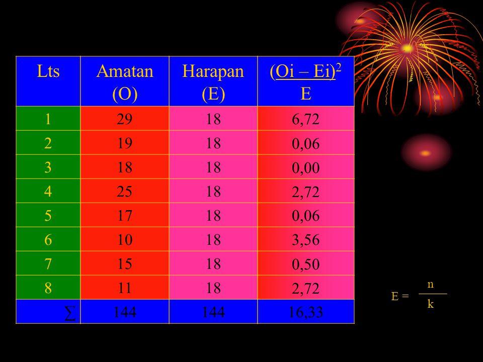 Lts 1 2 3 4 5 6 7 8 ∑ Harapan (E) 18 144 Amatan (O) 29 19 18 25 17 10 15 11 144 (Oi – Ei) 2 E 6,72 0,06 0,00 2,72 0,06 3,56 0,50 2,72 16,33 E = n k