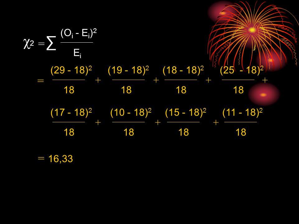 χ2χ2 ∑ (O i - E i ) 2 EiEi = = (29 - 18) 2 18 (19 - 18) 2 18 (18 - 18) 2 18 (25 - 18) 2 18 (17 - 18) 2 18 (10 - 18) 2 18 (15 - 18) 2 18 (11 - 18) 2 18 ++++ +++ = 16,33
