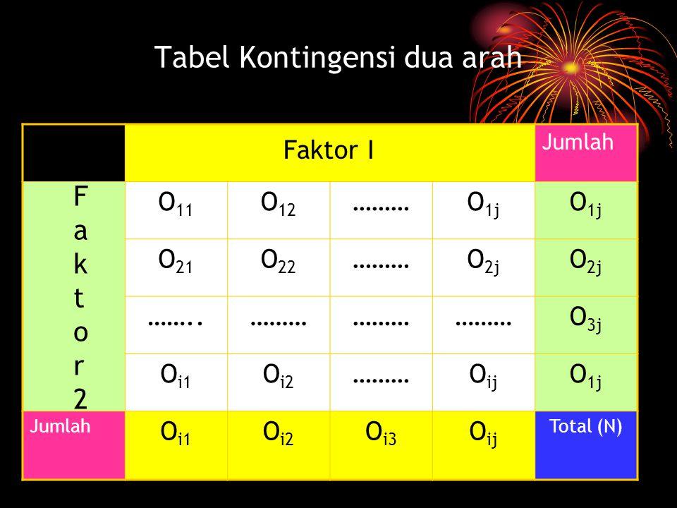 Tabel Kontingensi dua arah Jumlah O 11 O 12 ………O 1j O 21 O 22 ………O 2j ……..……… O 3j O i1 O i2 ………O ij O 1j Jumlah O i1 O i2 O i3 O ij Total (N) Faktor I Faktor2Faktor2