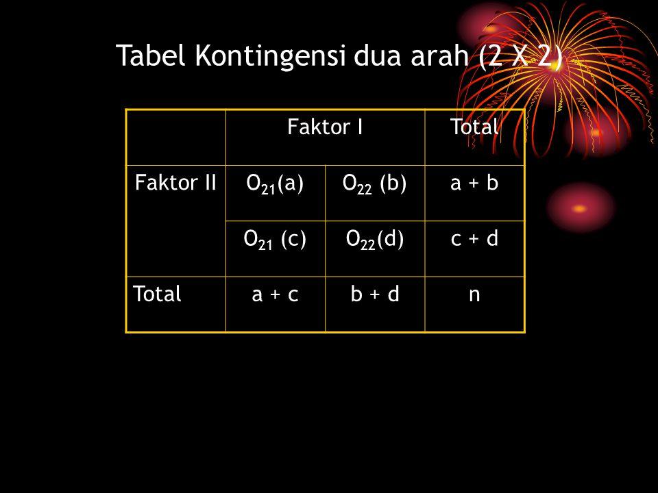 Tabel Kontingensi dua arah (2 X 2) Faktor ITotal Faktor IIO 21 (a)O 22 (b)a + b O 21 (c)O 22 (d)c + d Totala + cb + dn