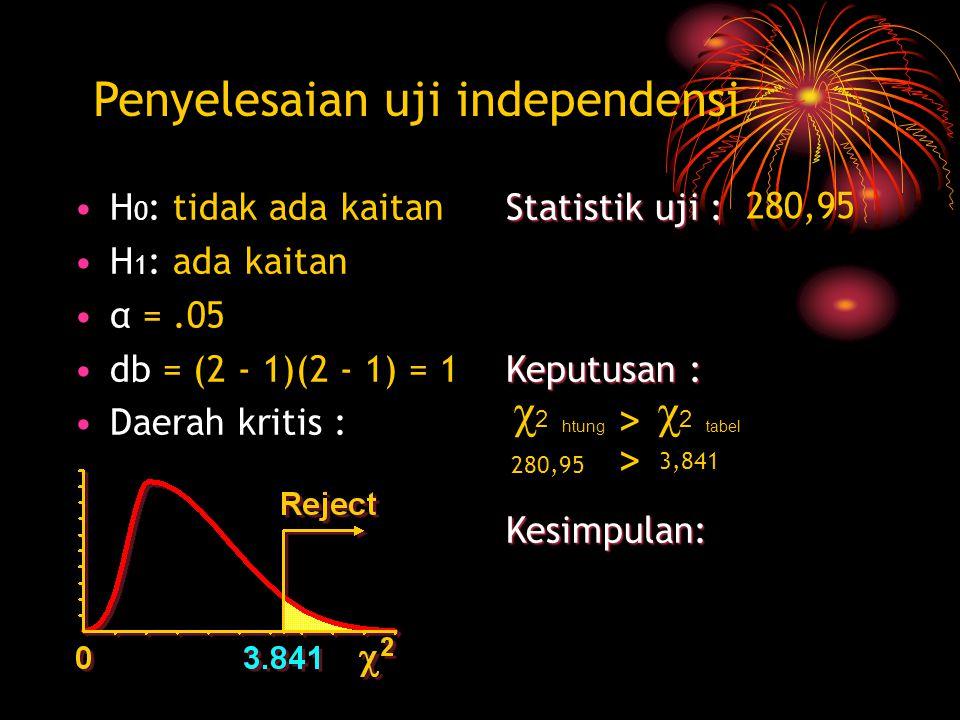 H 0 : tidak ada kaitan H 1 : ada kaitan α =.05 db = (2 - 1)(2 - 1) = 1 Daerah kritis : Statistik uji : Keputusan : Kesimpulan: Penyelesaian uji independensi 280,95 χ 2 htung χ 2 tabel > 280,95 3,841 >