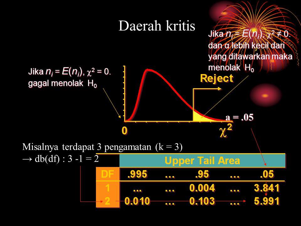 a =.05 Jika n i = E(n i ),  2 = 0. gagal menolak H 0 Daerah kritis Jika n i = E(n i ),  2 ≠ 0.
