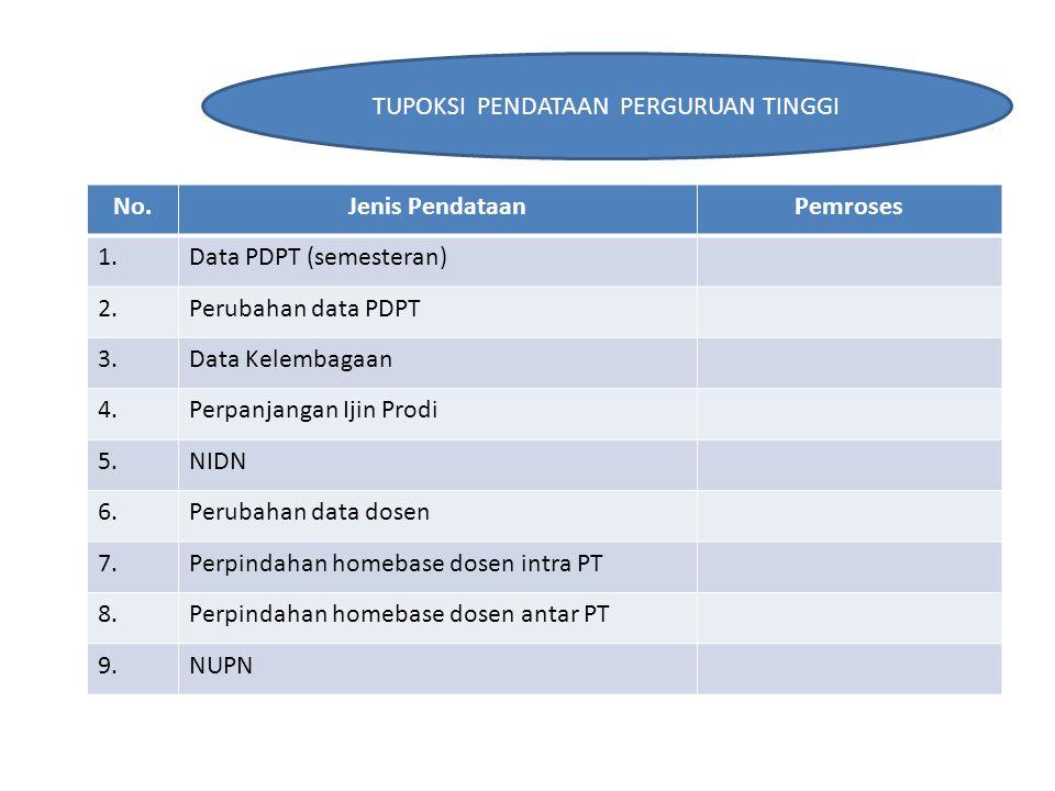 No.Jenis PendataanPemroses 1.Data PDPT (semesteran) 2.Perubahan data PDPT 3.Data Kelembagaan 4.Perpanjangan Ijin Prodi 5.NIDN 6.Perubahan data dosen 7.Perpindahan homebase dosen intra PT 8.Perpindahan homebase dosen antar PT 9.NUPN TUPOKSI PENDATAAN PERGURUAN TINGGI