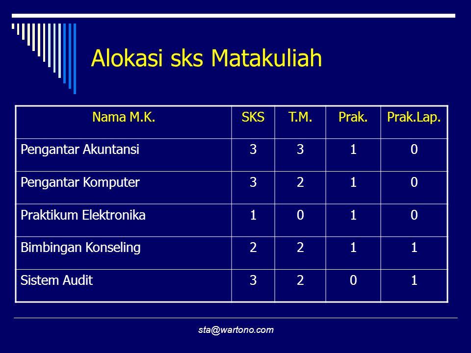 sta@wartono.com Alokasi sks Matakuliah Nama M.K.SKST.M.Prak.Prak.Lap.