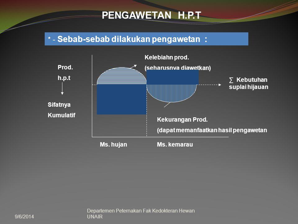 9/6/2014 Departemen Peternakan Fak Kedokteran Hewan UNAIR PENGAWETAN H.P.T * - Sebab-sebab dilakukan pengawetan : Prod. h.p.t Sifatnya Kumulatif Kekur