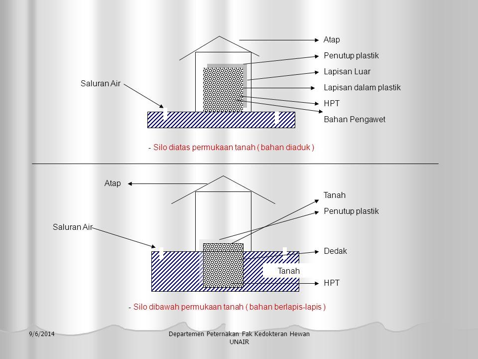 9/6/2014Departemen Peternakan Fak Kedokteran Hewan UNAIR Proses Ensilase --  proses terjadi selama pembuatan silase a)Suasana aerob : --  sel-sel h.p.t hidup -  bernafas - proses respirasi : temperatur < 55 º C - terjadi aktivitas : - enzim Proses Fermentasi Proses Proteolisis - Bakteri - jamur - lendir b)Udara dalam Silo Susut - respirasi - aktifitas enzime - aktifitas bakteri jamur lendir Menurun Meningkat pelan c)Suasana an aerob : - aktifitas jamur ---  berhenti - lendir -----  berkurang - bakteri --  tetap aktif : 1) Bakteri pembentuk asam laktat Lactis acid & streptococcus lactis 2) Bakteri pembentuk asam butirat Clostridium tyrobutyricum & Clostridium saceharobutyricum Optimal pH ± 4 mati pH 4,5