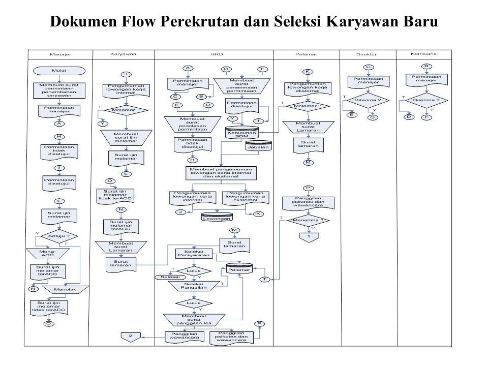 Dokumen Flow Perekrutan dan Seleksi Karyawan Baru