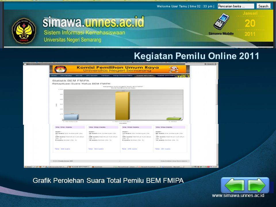 LOGO Kegiatan Pemilu Online 2011 www.simawa.unnes.ac.id Tempat Pemungutan Suara