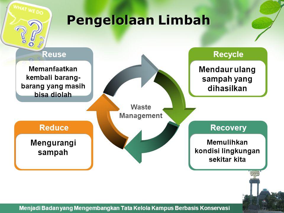 Menjadi Badan yang Mengembangkan Tata Kelola Kampus Berbasis Konservasi Pengelolaan Limbah Waste Management Reduce Mengurangi sampah Reuse Memanfaatkan kembali barang- barang yang masih bisa diolah Recovery Memulihkan kondisi lingkungan sekitar kita Recycle Mendaur ulang sampah yang dihasilkan