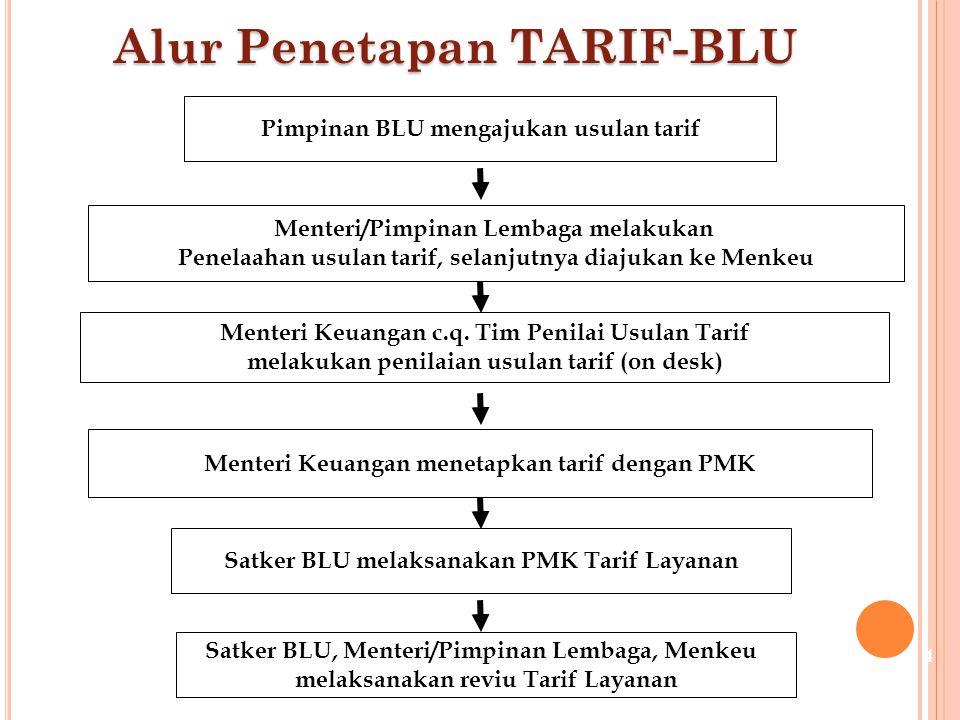 P ENELAAHAN OLEH M ENTERI /P IMPINAN L EMBAGA Menteri/pimpinan lembaga menelaah usulan tarif yang disampaikan Pemimpin BLU sesuai dengan pedoman umum dan pedoman teknis penyusunan tarif.