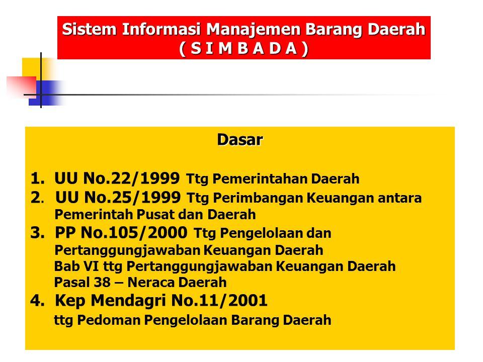 Dasar 1.UU No.22/1999 Ttg Pemerintahan Daerah 2. UU No.25/1999 Ttg Perimbangan Keuangan antara Pemerintah Pusat dan Daerah 3. PP No.105/2000 Ttg Penge