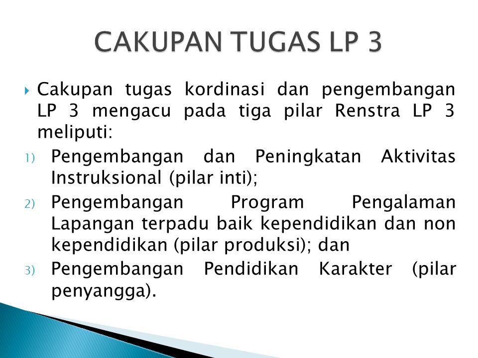  Cakupan tugas kordinasi dan pengembangan LP 3 mengacu pada tiga pilar Renstra LP 3 meliputi: 1) Pengembangan dan Peningkatan Aktivitas Instruksional (pilar inti); 2) Pengembangan Program Pengalaman Lapangan terpadu baik kependidikan dan non kependidikan (pilar produksi); dan 3) Pengembangan Pendidikan Karakter (pilar penyangga).
