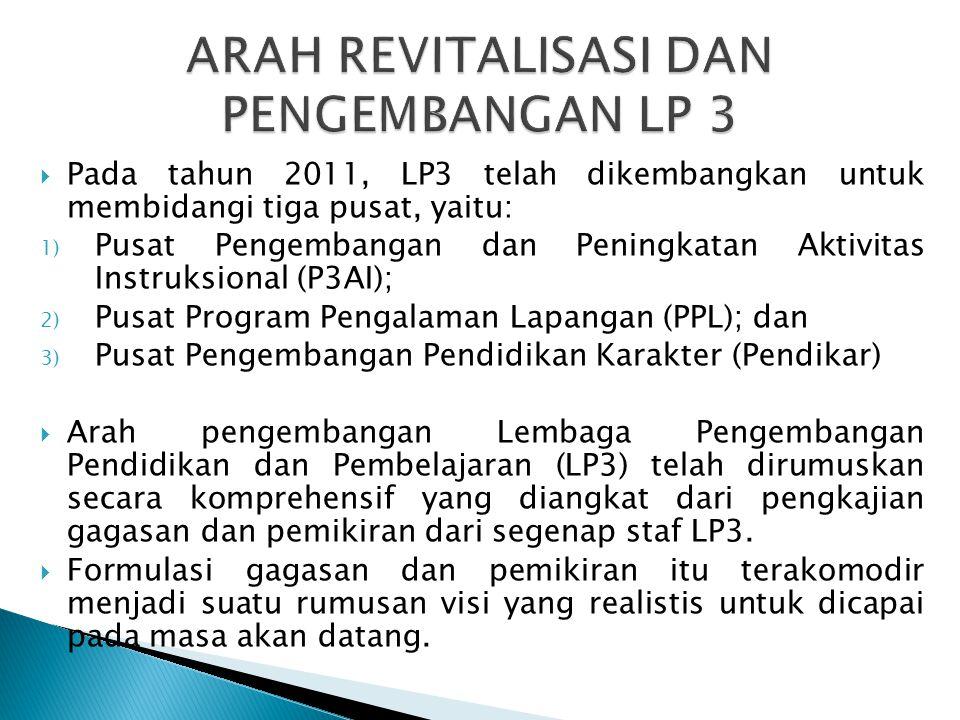  Pada tahun 2011, LP3 telah dikembangkan untuk membidangi tiga pusat, yaitu: 1) Pusat Pengembangan dan Peningkatan Aktivitas Instruksional (P3AI); 2) Pusat Program Pengalaman Lapangan (PPL); dan 3) Pusat Pengembangan Pendidikan Karakter (Pendikar)  Arah pengembangan Lembaga Pengembangan Pendidikan dan Pembelajaran (LP3) telah dirumuskan secara komprehensif yang diangkat dari pengkajian gagasan dan pemikiran dari segenap staf LP3.