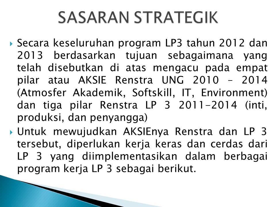  Secara keseluruhan program LP3 tahun 2012 dan 2013 berdasarkan tujuan sebagaimana yang telah disebutkan di atas mengacu pada empat pilar atau AKSIE Renstra UNG 2010 – 2014 (Atmosfer Akademik, Softskill, IT, Environment) dan tiga pilar Renstra LP 3 2011-2014 (inti, produksi, dan penyangga)  Untuk mewujudkan AKSIEnya Renstra dan LP 3 tersebut, diperlukan kerja keras dan cerdas dari LP 3 yang diimplementasikan dalam berbagai program kerja LP 3 sebagai berikut.