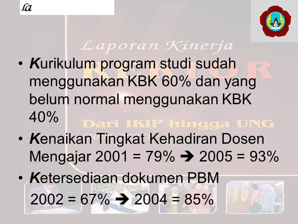 Kurikulum program studi sudah menggunakan KBK 60% dan yang belum normal menggunakan KBK 40% Kenaikan Tingkat Kehadiran Dosen Mengajar 2001 = 79%  200