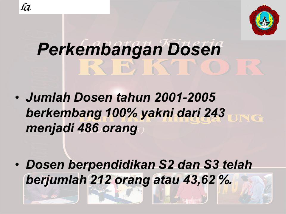 Perkembangan Dosen Jumlah Dosen tahun 2001-2005 berkembang 100% yakni dari 243 menjadi 486 orang Dosen berpendidikan S2 dan S3 telah berjumlah 212 ora