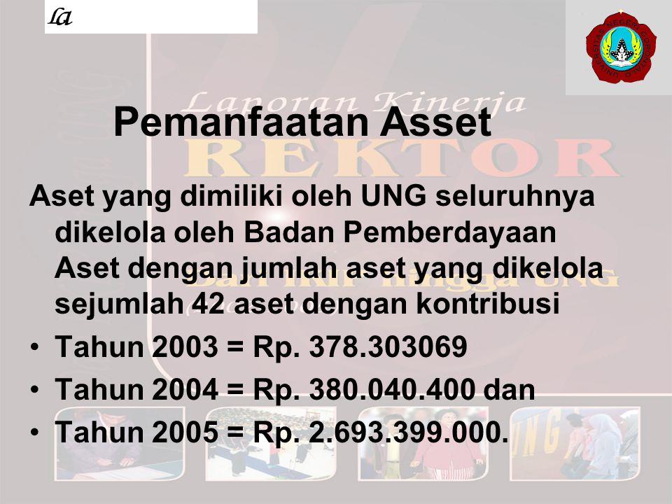 Pemanfaatan Asset Aset yang dimiliki oleh UNG seluruhnya dikelola oleh Badan Pemberdayaan Aset dengan jumlah aset yang dikelola sejumlah 42 aset denga