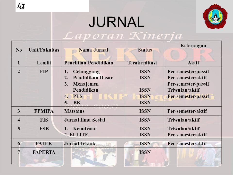 JURNAL NoUnit/FakultasNama JurnalStatus Keterangan 1LemlitPenelitian PendidikanTerakreditasiAktif 2FIP1.Gelanggang 2.Pendidikan Dasar 3.Menajemen Pend