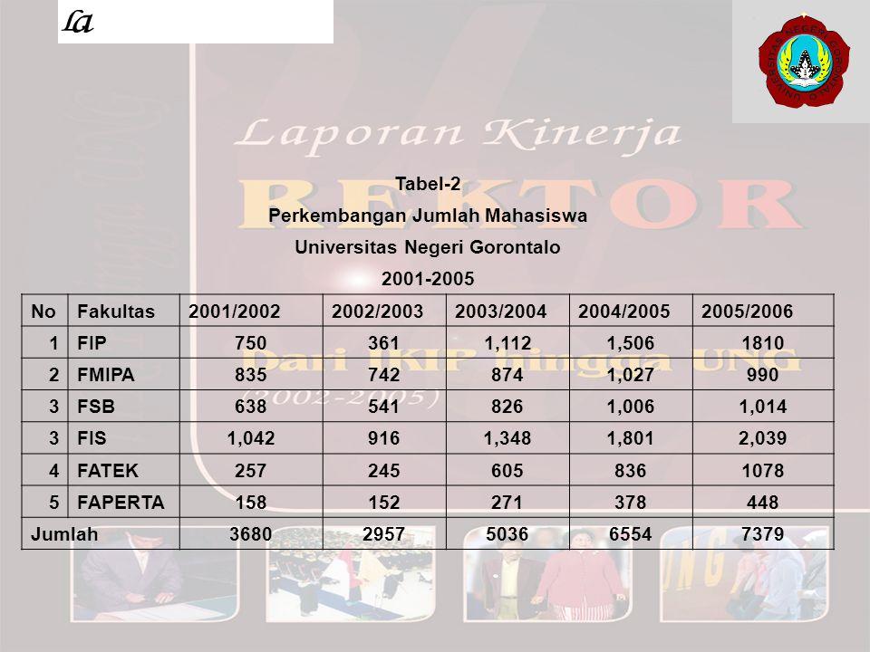 Upaya pengembangan kualitas akademik dan akreditasi Semua program studi S1 telah dikirim dokumen-dokumennya ke BAN-PT Jakarta.