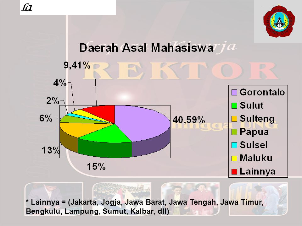 * Lainnya = (Jakarta, Jogja, Jawa Barat, Jawa Tengah, Jawa Timur, Bengkulu, Lampung, Sumut, Kalbar, dll)