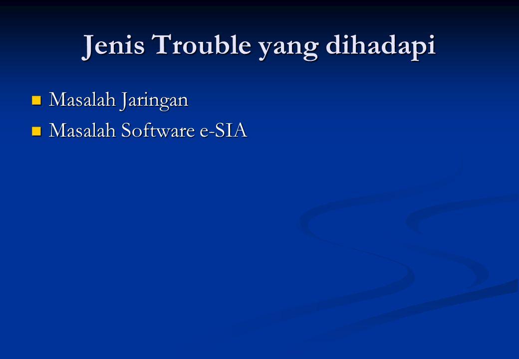 Jenis Trouble yang dihadapi Masalah Jaringan Masalah Jaringan Masalah Software e-SIA Masalah Software e-SIA