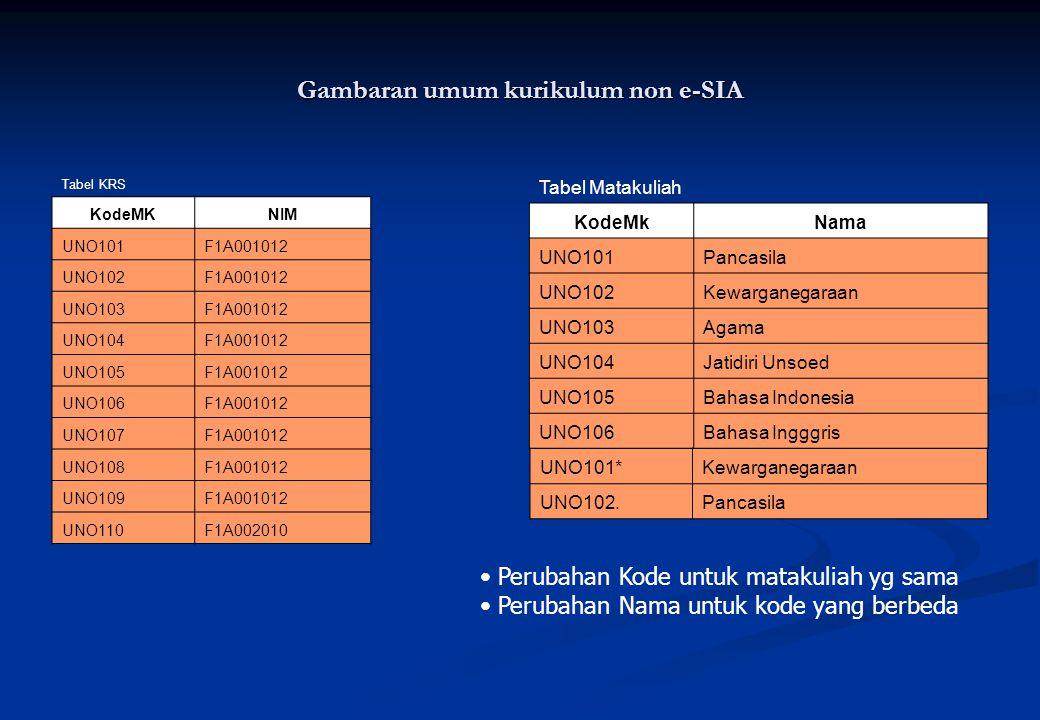 Gambaran umum kurikulum non e-SIA Tabel KRS KodeMKNIM UNO101F1A001012 UNO102F1A001012 UNO103F1A001012 UNO104F1A001012 UNO105F1A001012 UNO106F1A001012